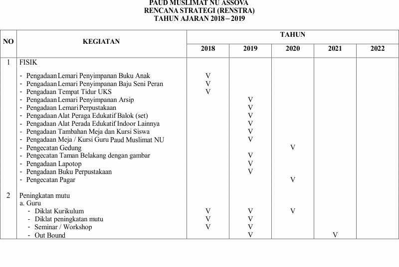 Rencana Kerja Paud Muslimat Nu Assova 2018 2022 Paud Assova Muslimat Nu